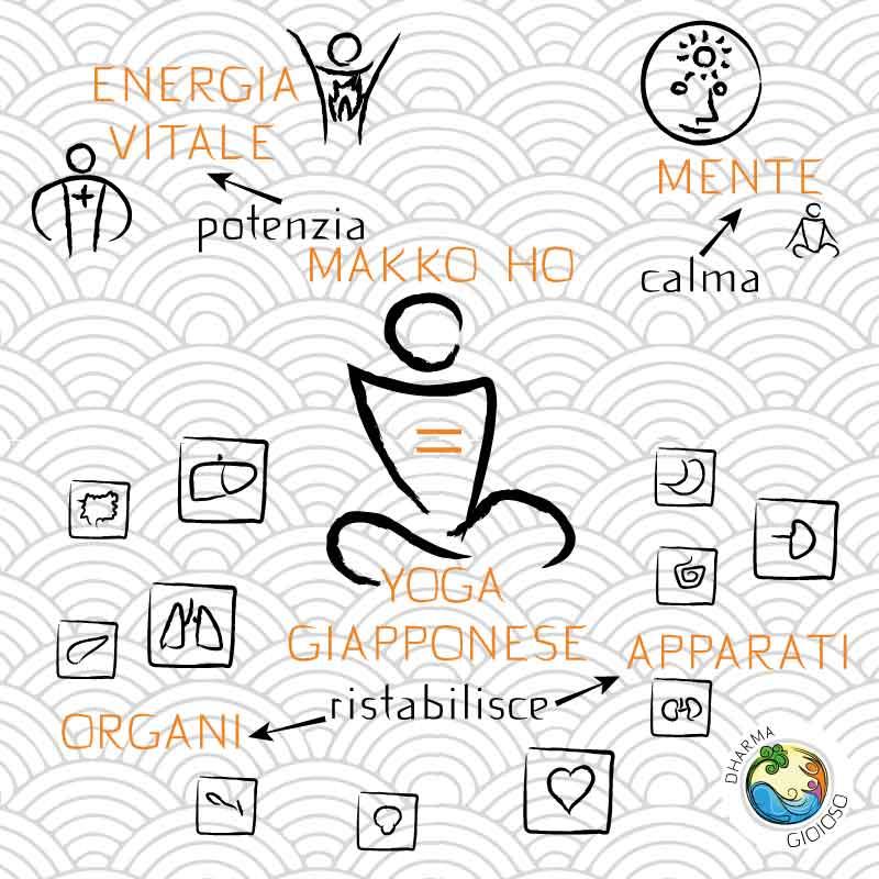 Yoga Giapponese Makko Ho finalmente in Italia QUAD